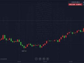 投资理财:比特币涨势如潮,连破两大关