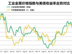 原油喊单: 一个月大跌12.2%,加息或受影响